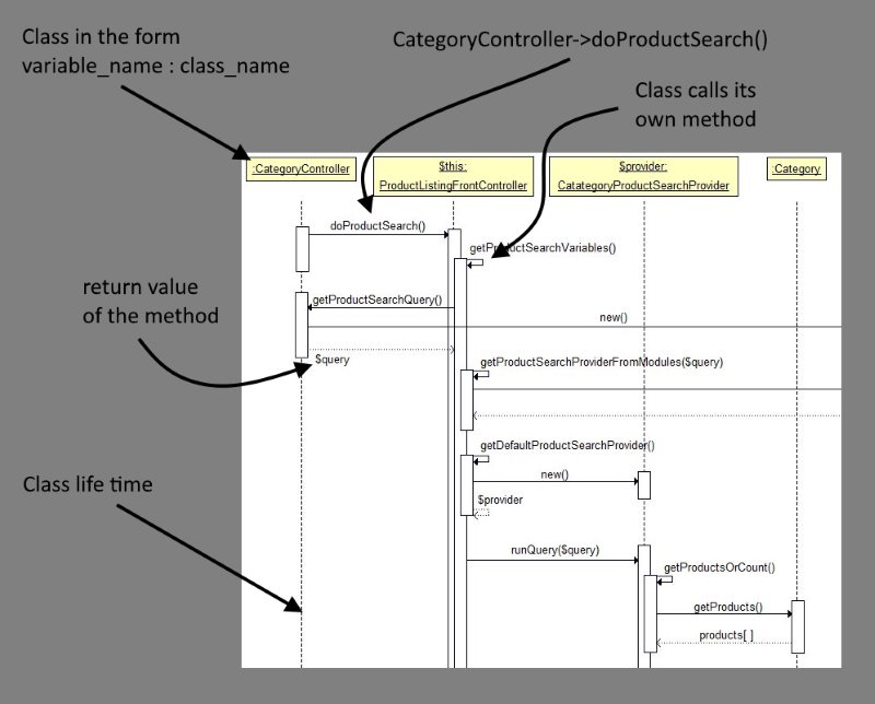 How to read a UML sequence diagram